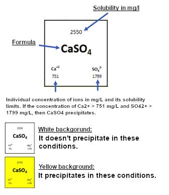 Precipitation probability calculator for some of the most common chemical compounds - Condorchem Envitech