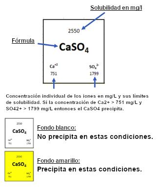 Cálculo de la posibilidad de precipitación de algunos de los compuestos más comunes - Condorchem Envitech