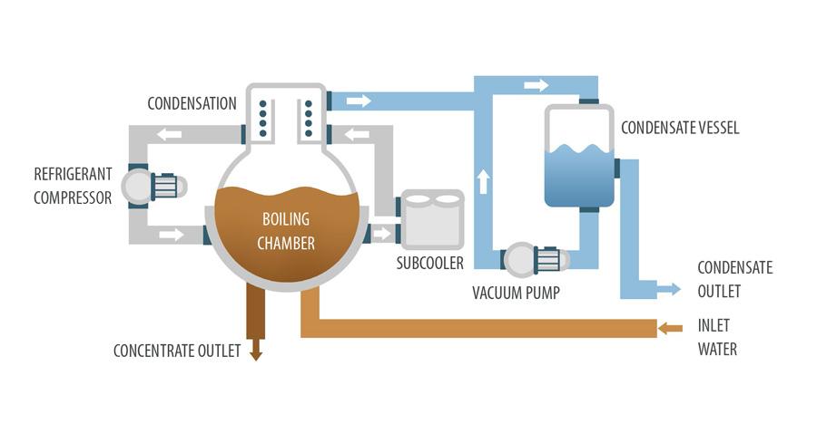 Vacuum evaporator Crystallizer DESALT LT DRY