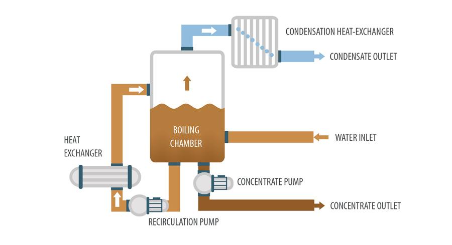 Vacuum evaporator - Crystallizer DESALT MFE