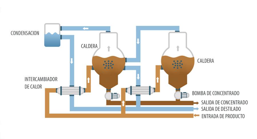 Evaporador al vacío - ENVIDEST DPM 2