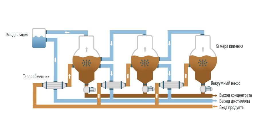 Вакуумные кристаллизаторы - ENVIDEST DPM 3