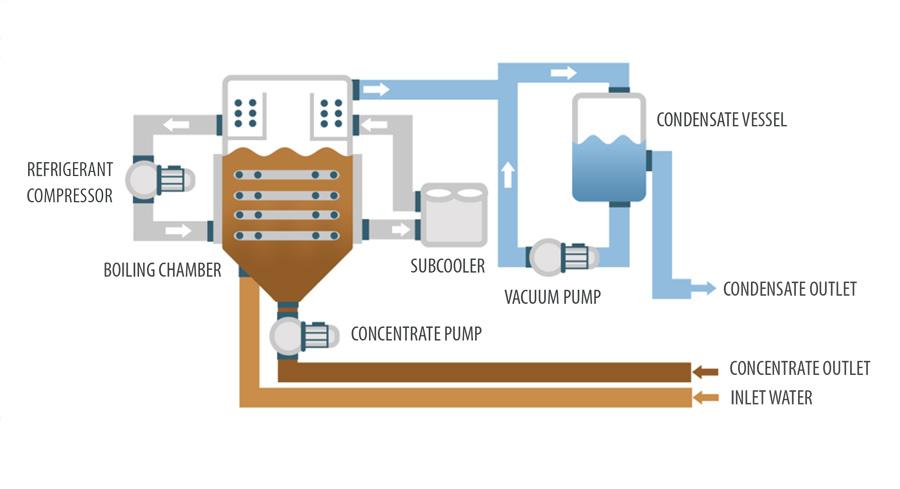 Vacuum evaporator - ENVIDEST LT VS