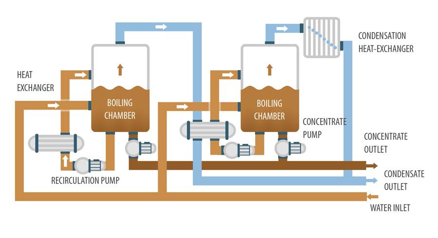 Vacuum evaporator - ENVIDEST MFE2