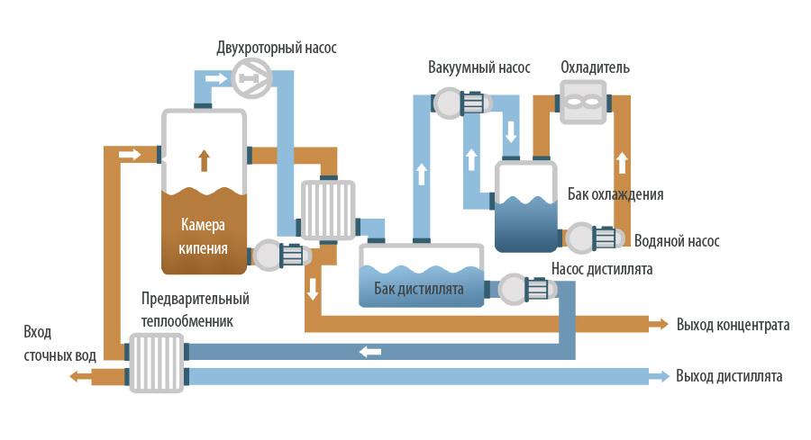 Вакуумные кристаллизаторы - ENVIDEST MVR FC