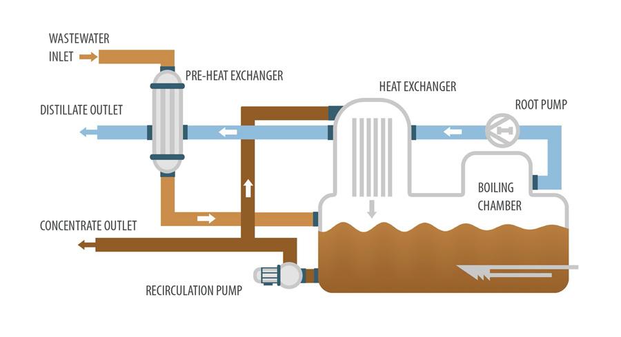 Vacuum evaporator - ENVIDEST MVR FF 30-2500