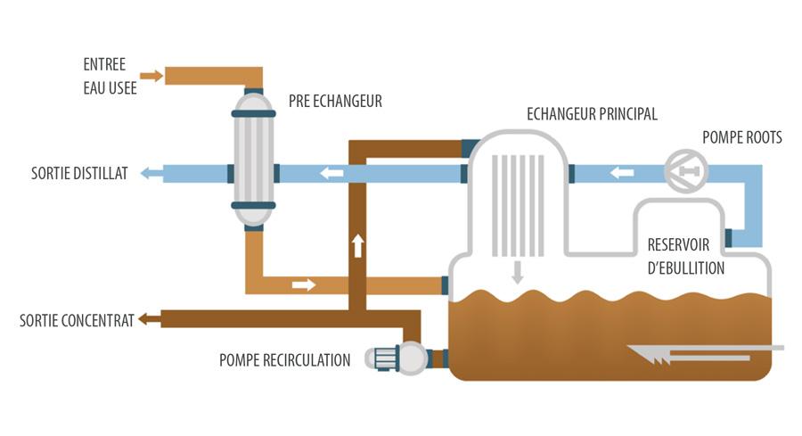 Évaporateur sous vide - ENVIDEST MVR FF 30-2500