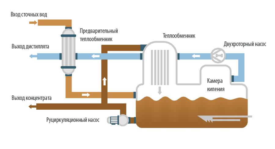 Вакуумные кристаллизаторы - ENVIDEST MVR FF 30-2500