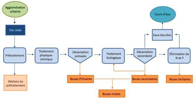 Classification des boues