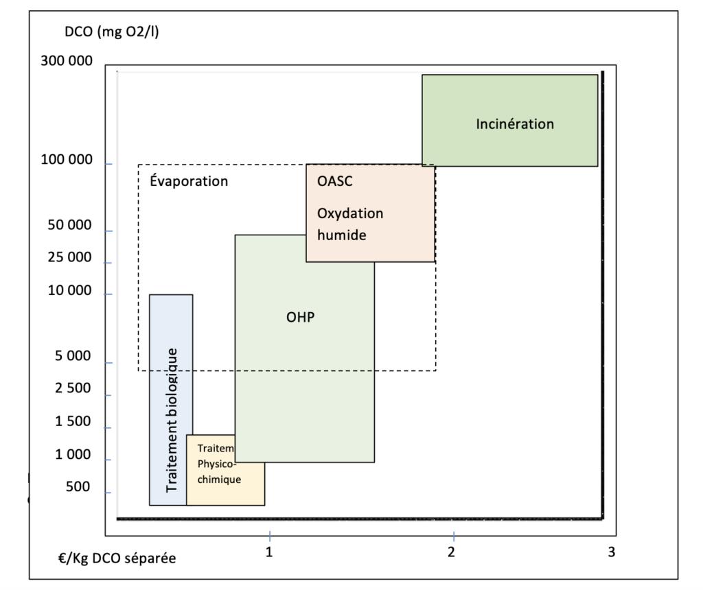 tableau-comparatif-des-technologies-et-cou%cc%82ts-de-separation-de-la-dco-refractaire