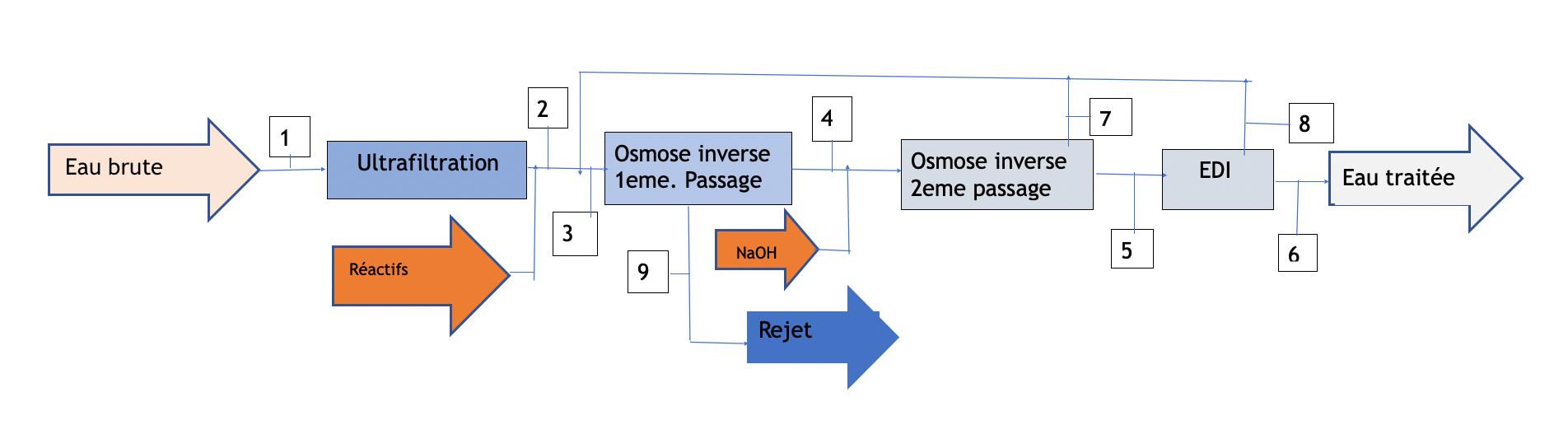 edi-diagram-1-fr