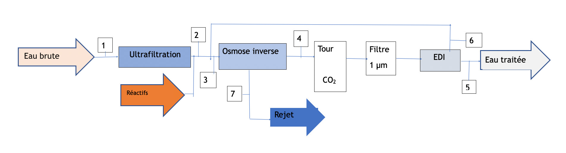 edi-diagram-2-fr
