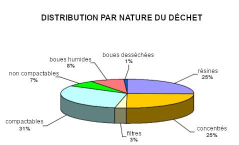 Typologie des déchets de faible et moyenne conductivité