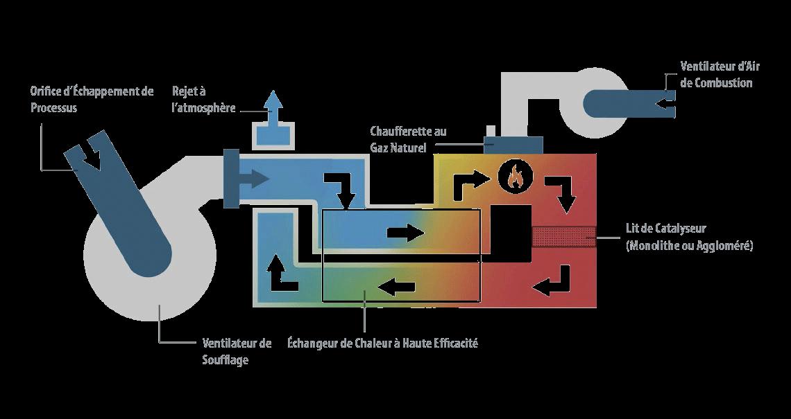 Oxydation thermique catalytique