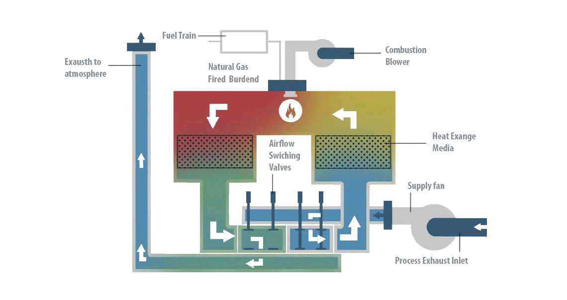 Oxidative Thermal oxidizer how it works