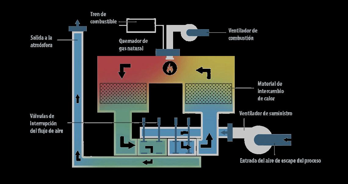 Oxidación Térmica Regenerativa