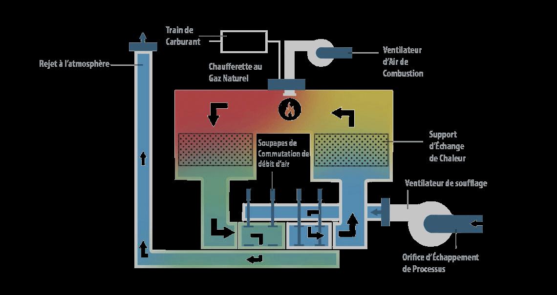oxydation thermique régénérative