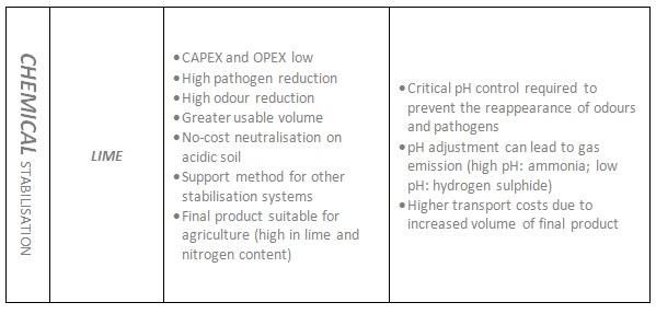 Chemical sludge stabilisation