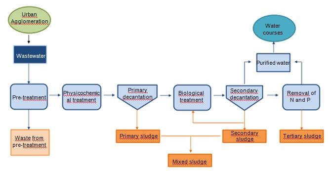 Classification of sludge