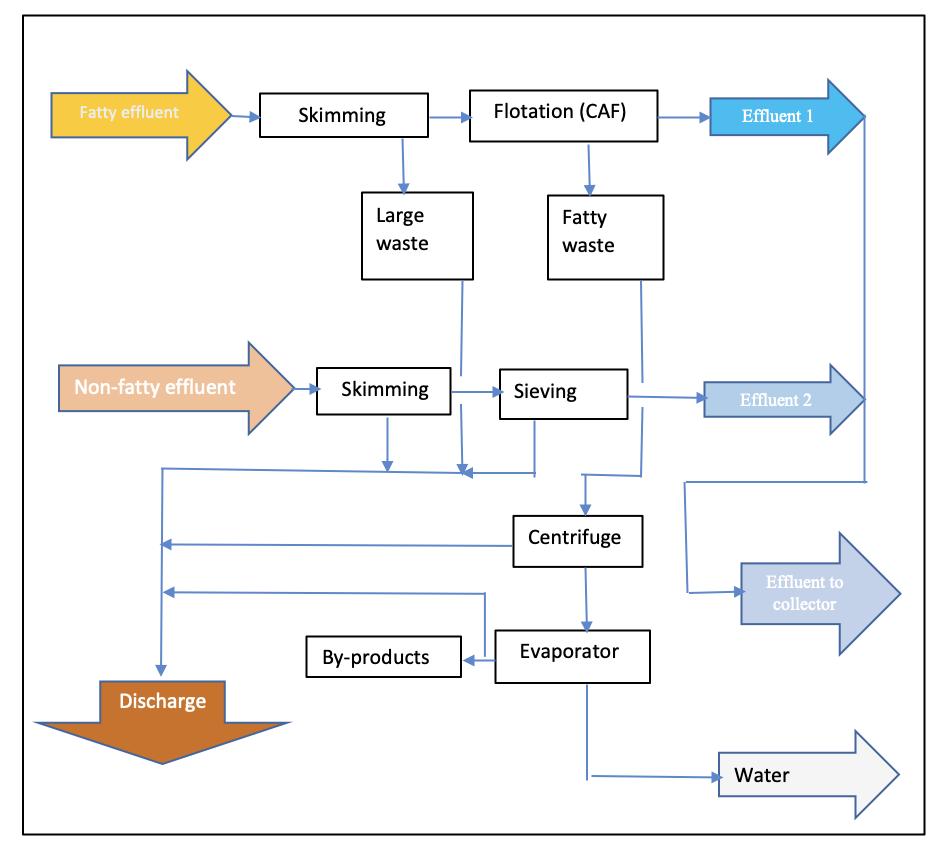 Diagrama de flujos tratamiento de efluentes industria conservera de pescados