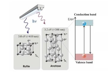 Electrón hueco TiO2