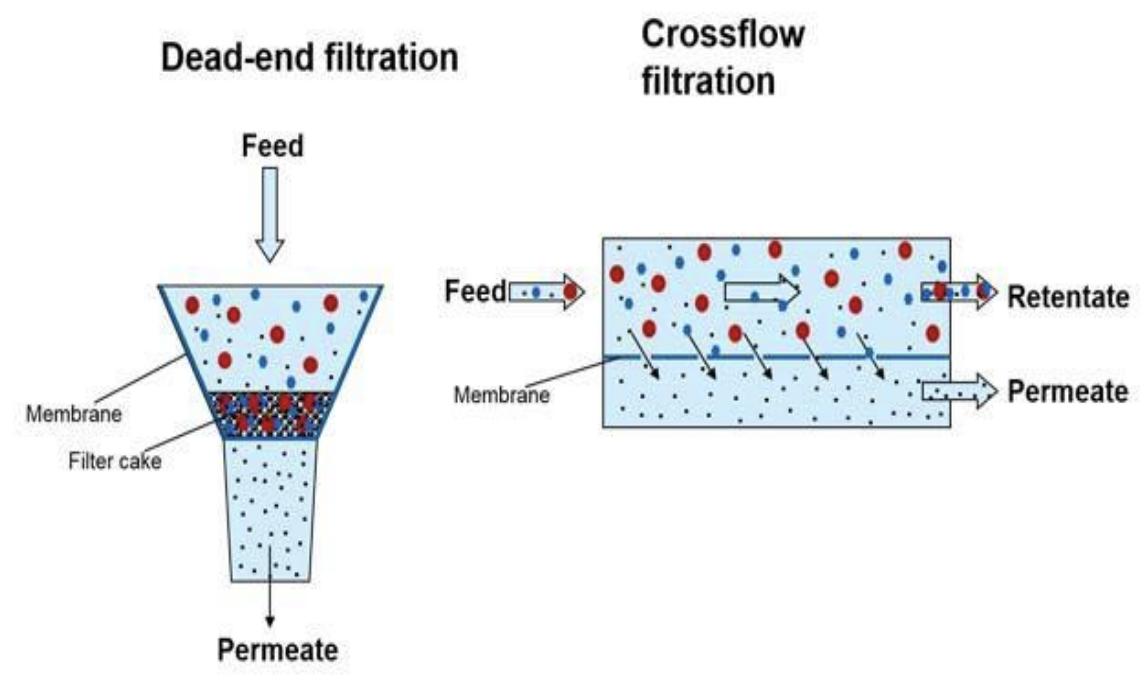 Esquema filtración frontal y filtración tangencial