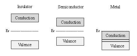Estructura de bandas de un aislante