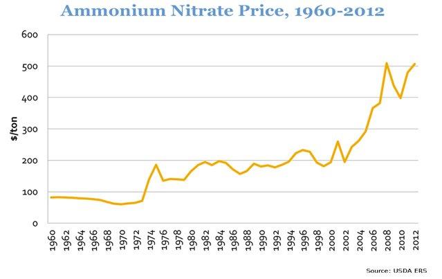precio sulfato de amonio