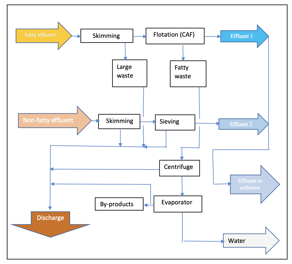 Flow diagram for fish canning industry effluent treatment