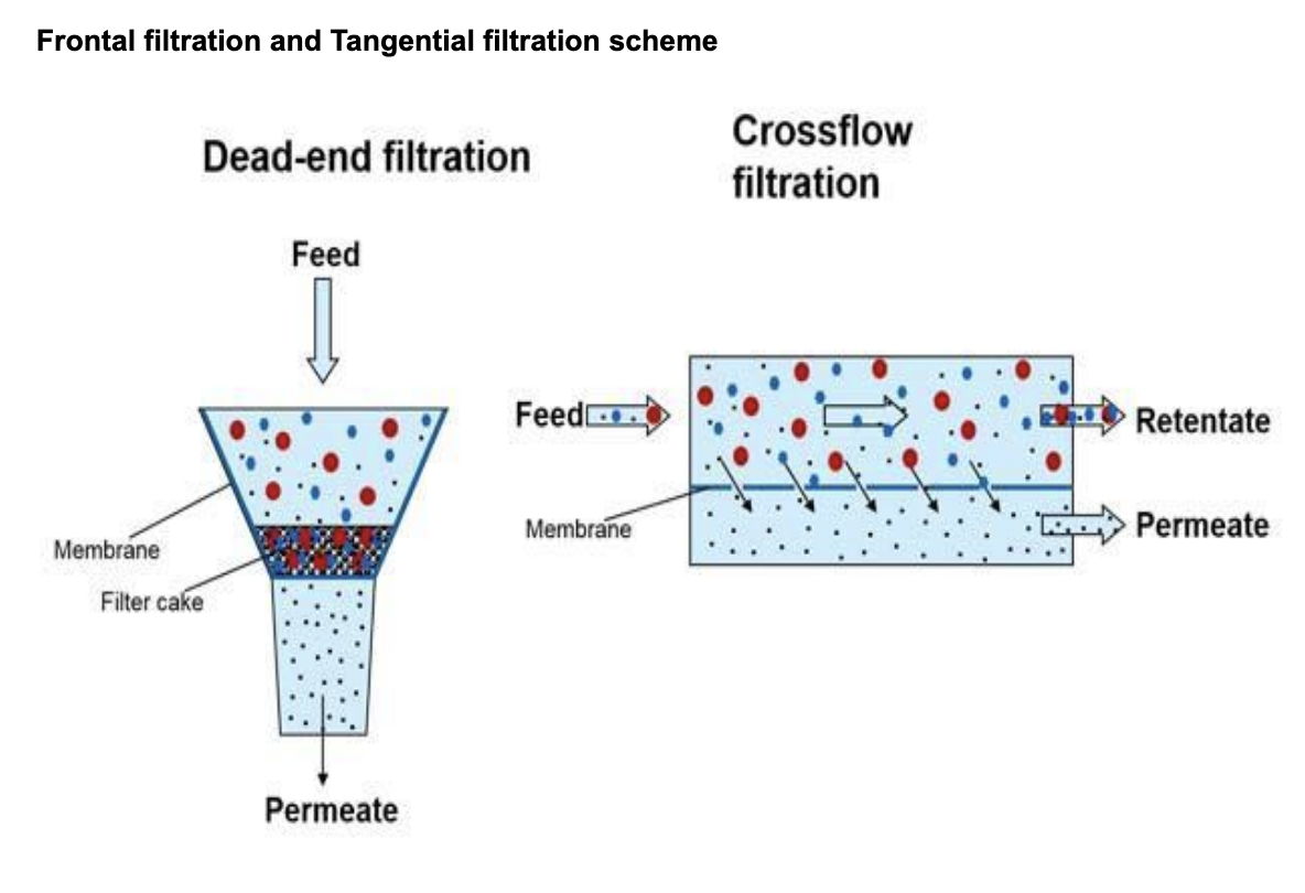 Frontal filtration and Tangential filtration