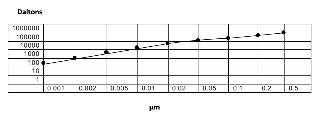 Las membranas cerámicas en el tratamiento de efluentes
