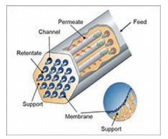 Membranas cerámicas de distintas secciones