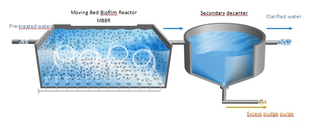 Moving bed biofilm reactor MBR