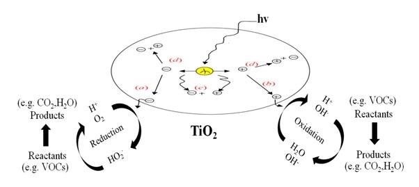 Photocatalysis of TiO2