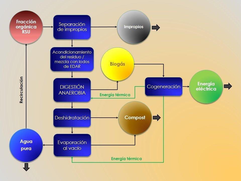Biometanización de RSU