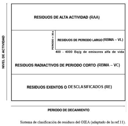 ACONDICIONAMIENTO DE RESIDUOS NUCLEARES DE BAJA Y MEDIA ACTIVIDAD