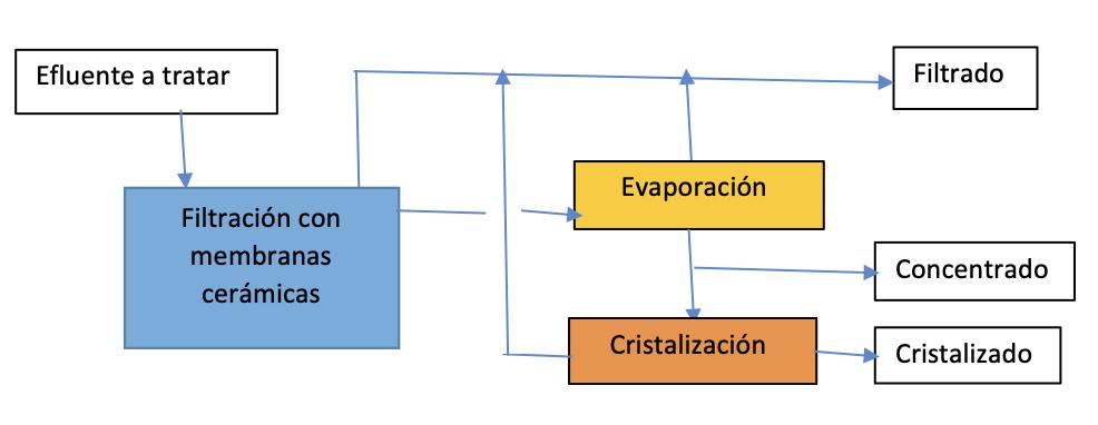 Recuperación de filtrados y concentrados