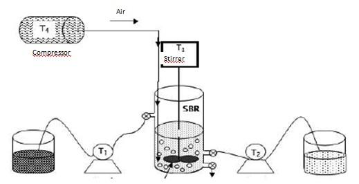Sequencial bath reactors SBR