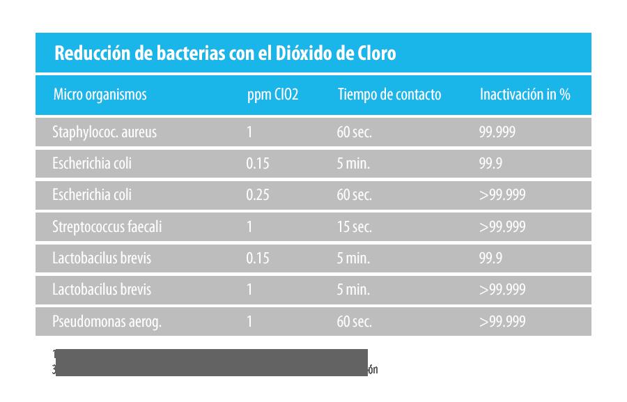 Tabla Reducción de bacterias con el Dióxido de Cloro