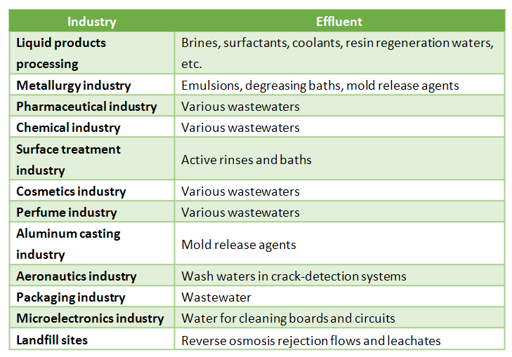 Zero Liquid Discharge systems implementation can help these industries