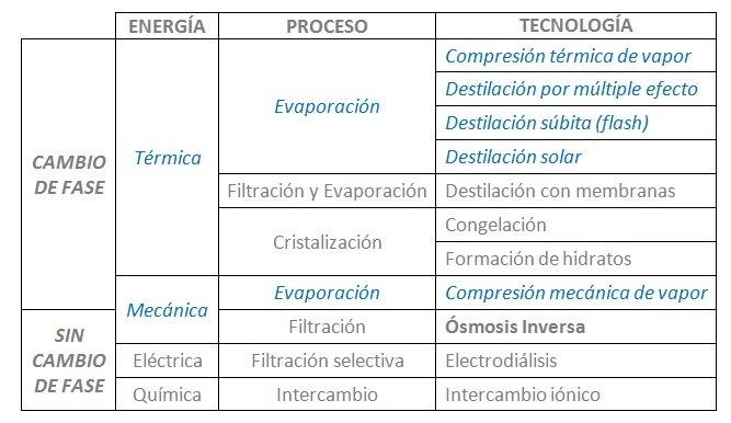 Tecnologías de desalación de agua