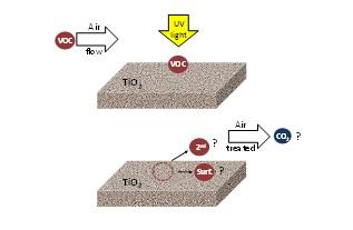 VOCs acting on irradiated TiO2