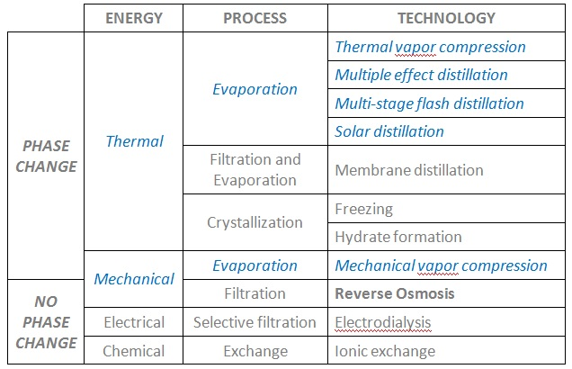 Water desalination technologies