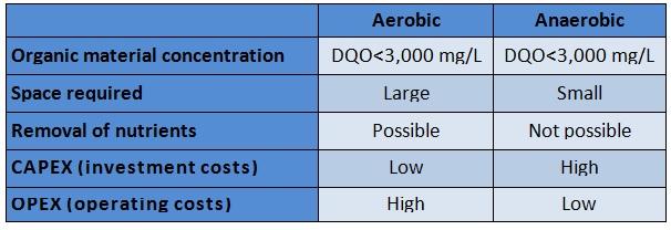 aerobic systems vs anaerobic treatment