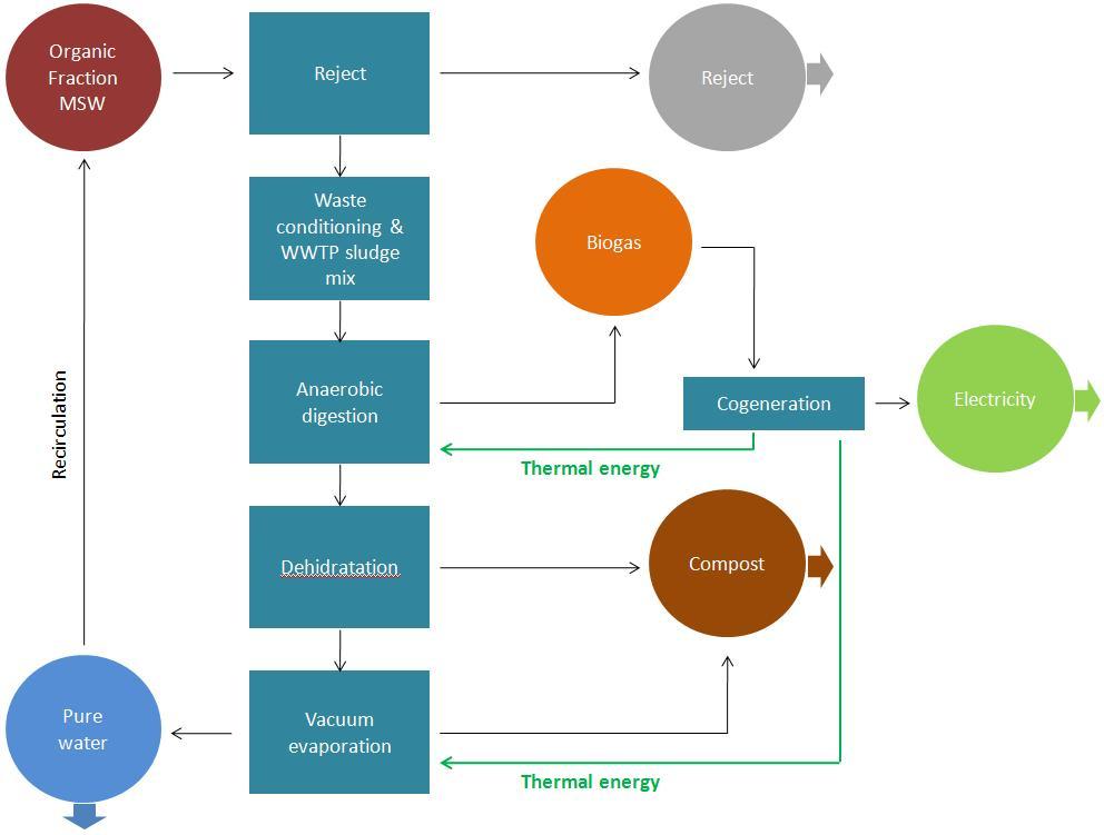 biomethanization of MSW