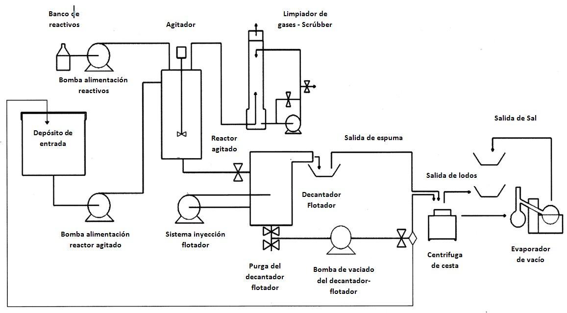 diagrama salmueras