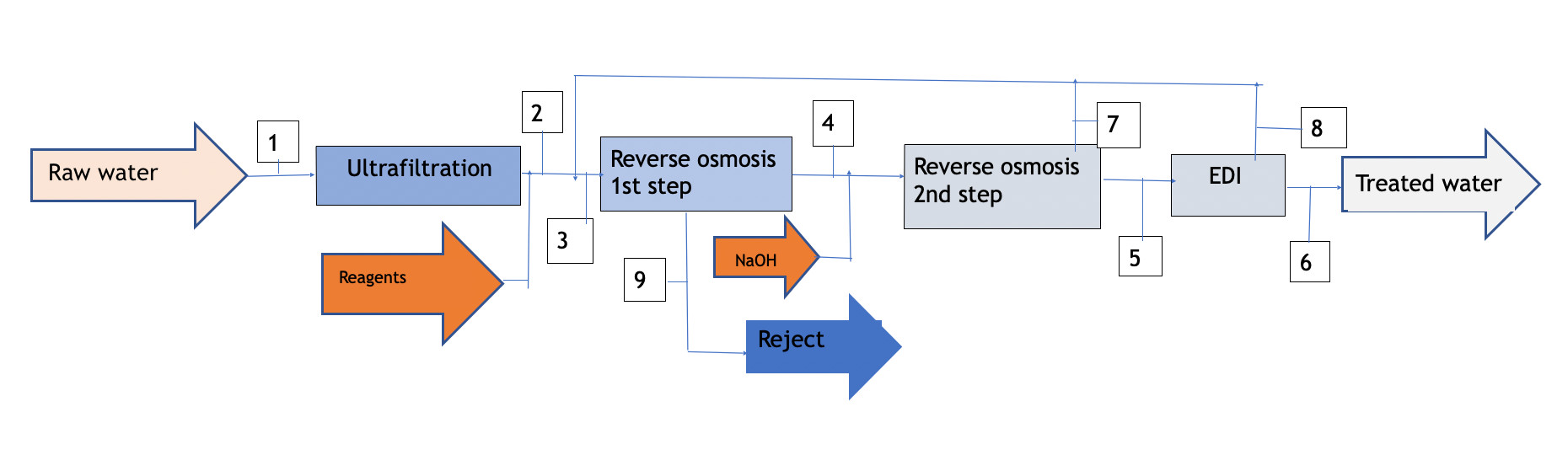 edi-diagram-1-en