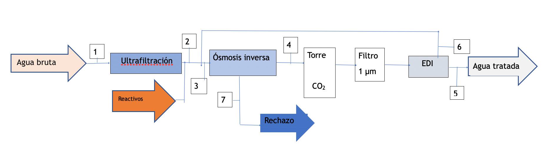 edi-diagram-2-es