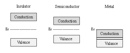 electronic band structure of an insulator