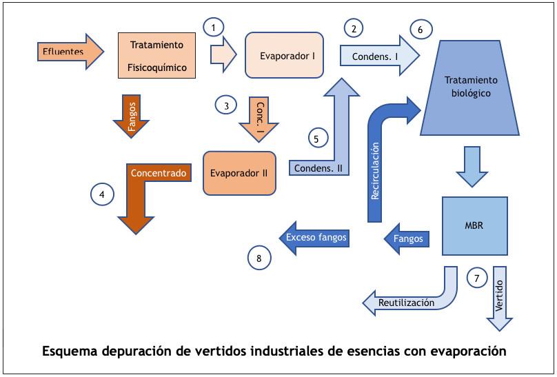 Tratamiento de efluentes de la industria del perfume